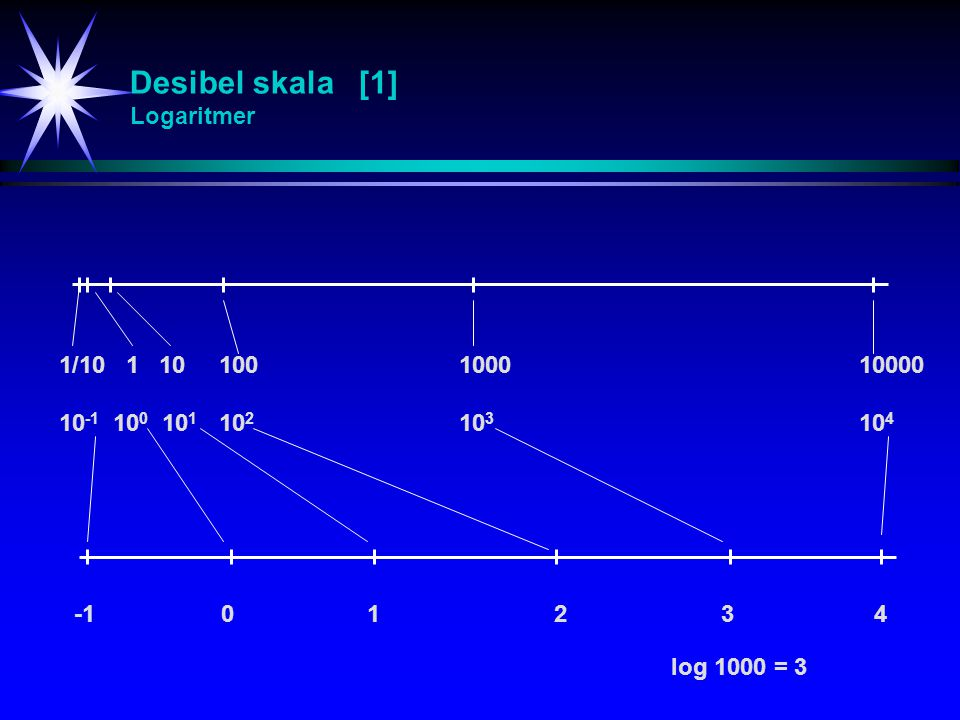 Desibel skala [1] Logaritmer